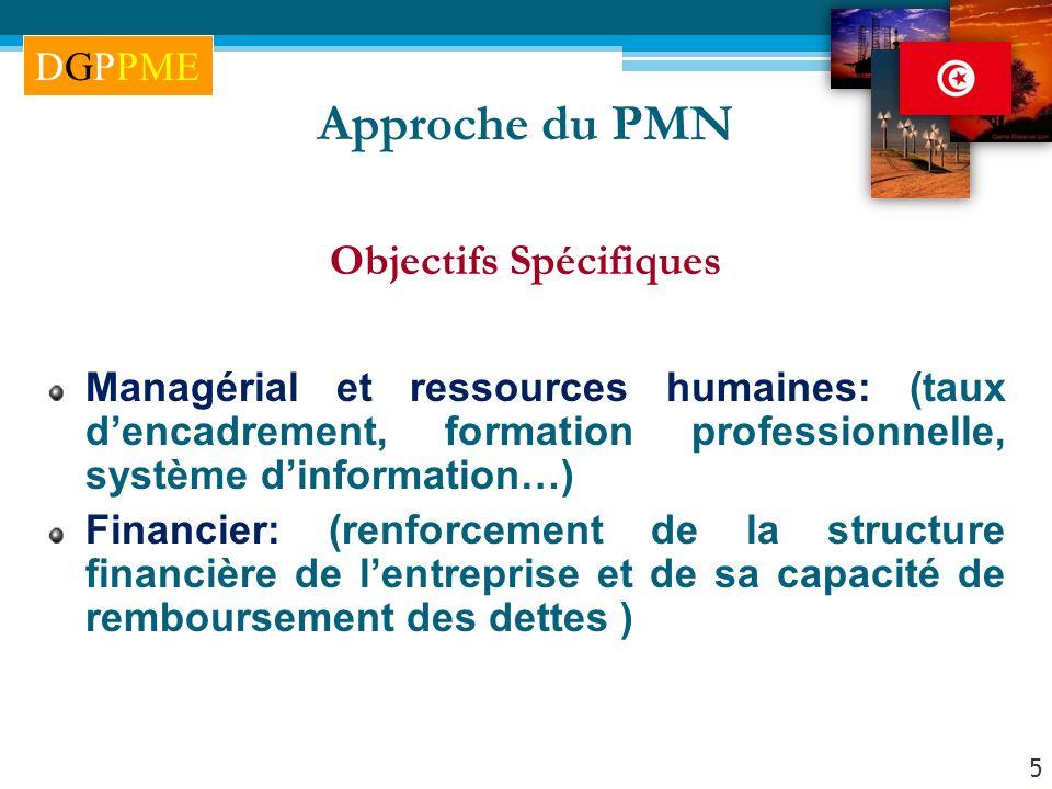 5 Approche du PMN Objectifs Spécifiques Managérial et ressources humaines: (taux dencadrement, formation professionnelle, système dinformation…) Finan