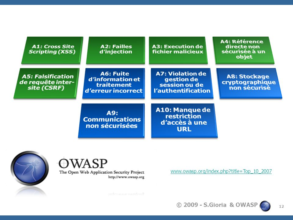 © 2009 - S.Gioria & OWASP Le Top10 2007 12 www.owasp.org/index.php?title=Top_10_2007