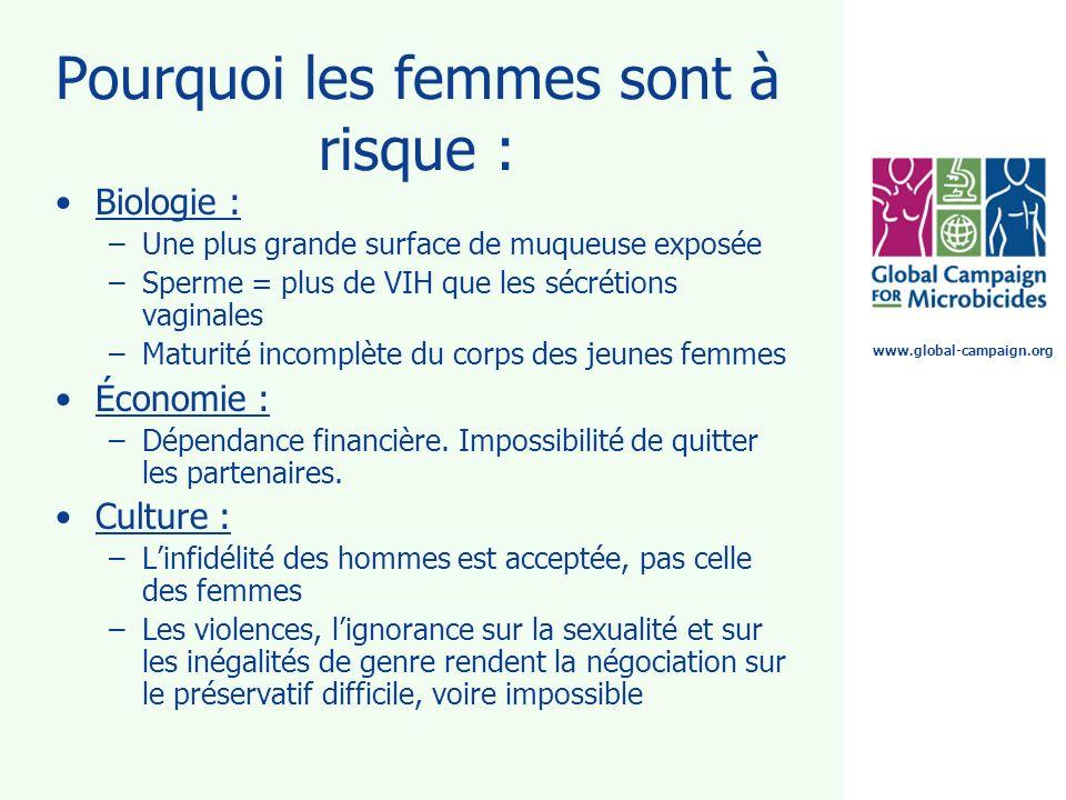 www.global-campaign.org Pourquoi les femmes sont à risque : Biologie : –Une plus grande surface de muqueuse exposée –Sperme = plus de VIH que les sécr