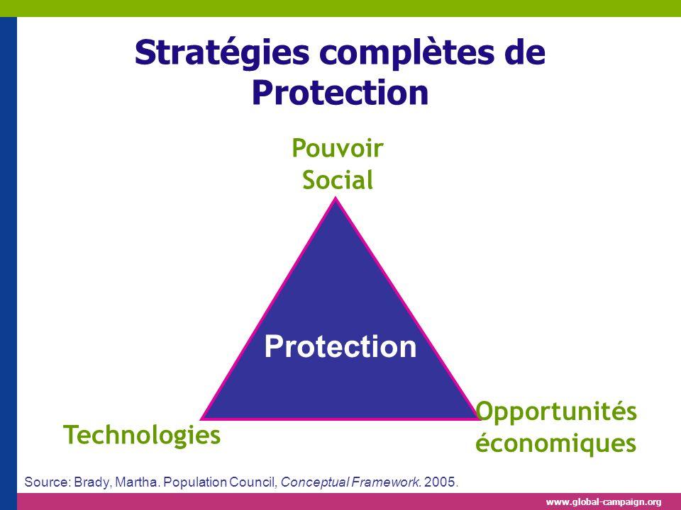 www.global-campaign.org Stratégies complètes de Protection Protection Technologies Opportunités économiques Pouvoir Social Source: Brady, Martha. Popu