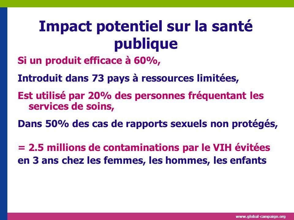www.global-campaign.org Impact potentiel sur la santé publique Si un produit efficace à 60%, Introduit dans 73 pays à ressources limitées, Est utilisé