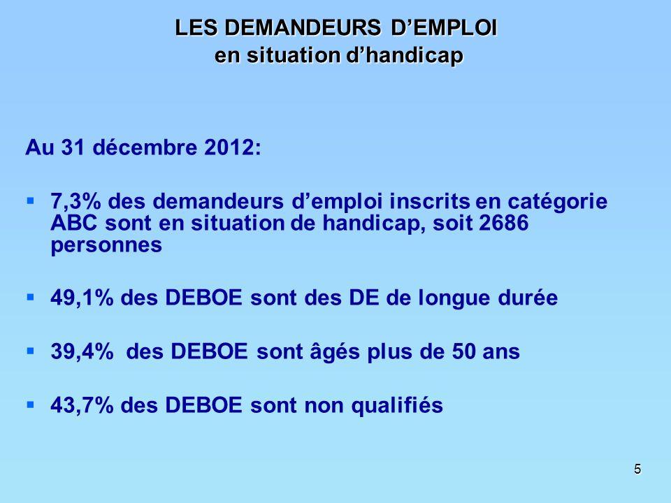 5 LES DEMANDEURS DEMPLOI en situation dhandicap Au 31 décembre 2012: 7,3% des demandeurs demploi inscrits en catégorie ABC sont en situation de handicap, soit 2686 personnes 49,1% des DEBOE sont des DE de longue durée 39,4% des DEBOE sont âgés plus de 50 ans 43,7% des DEBOE sont non qualifiés