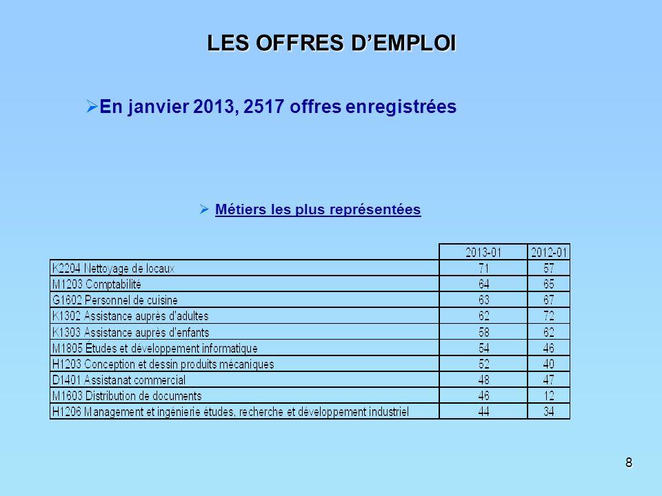 8 En janvier 2013, 2517 offres enregistrées Métiers les plus représentées