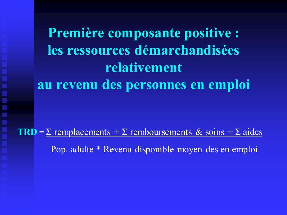 Première composante positive : les ressources démarchandisées relativement au revenu des personnes en emploi TRD = Σ remplacements + Σ remboursements & soins + Σ aides Pop.