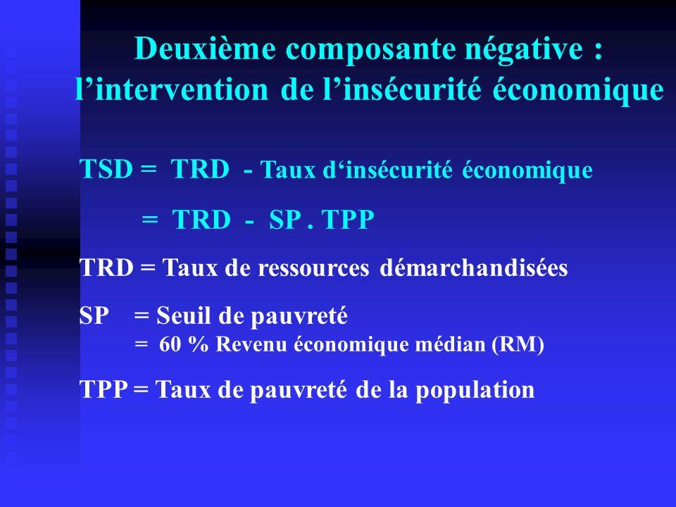 Deuxième composante négative : lintervention de linsécurité économique TSD = TRD - Taux dinsécurité économique = TRD - SP. TPP TRD = Taux de ressource
