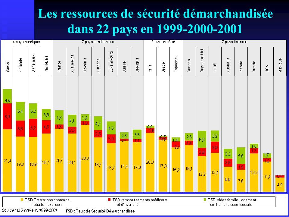 Les ressources de sécurité démarchandisée dans 22 pays en 1999-2000-2001
