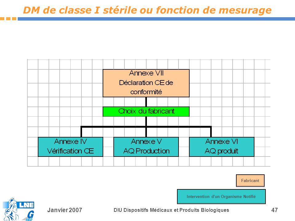 Janvier 2007 DIU Dispositifs Médicaux et Produits Biologiques 47 DM de classe I stérile ou fonction de mesurage Intervention d un Organisme Notifié Fabricant