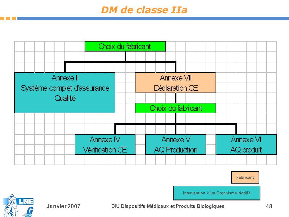 Janvier 2007 DIU Dispositifs Médicaux et Produits Biologiques 48 DM de classe IIa Intervention d un Organisme Notifié Fabricant