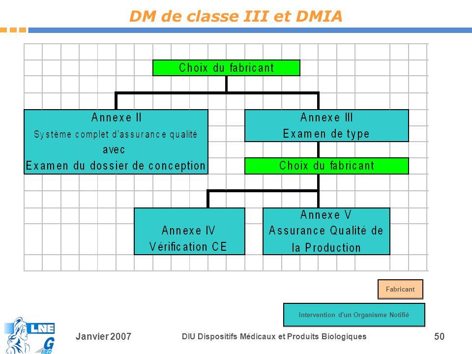Janvier 2007 DIU Dispositifs Médicaux et Produits Biologiques 50 DM de classe III et DMIA Intervention d un Organisme Notifié Fabricant