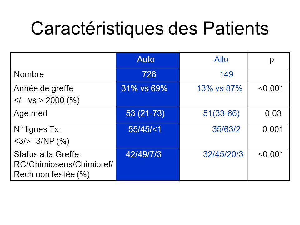 Caractéristiques des Patients Auto Allo p Nombre 726 149 Année de greffe 2000 (%) 31% vs 69% 13% vs 87% <0.001 Age med 53 (21-73) 51(33-66) 0.03 N° li