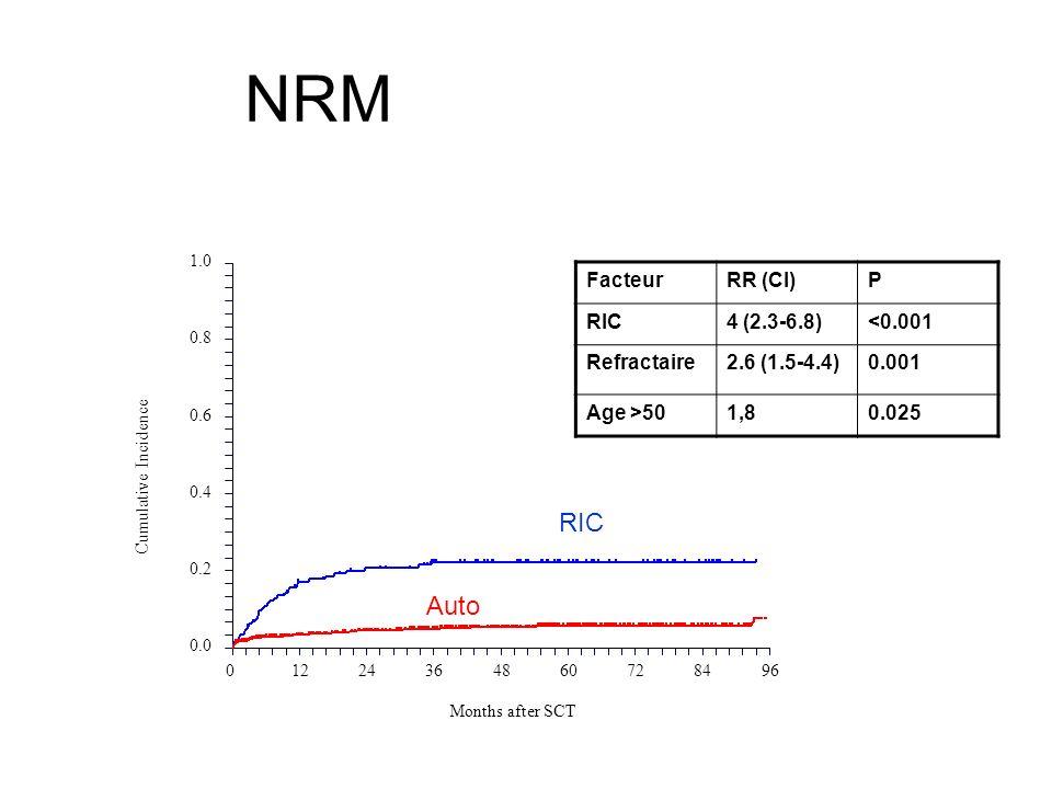 NRM Auto RIC FacteurRR (CI)P RIC4 (2.3-6.8)<0.001 Refractaire2.6 (1.5-4.4)0.001 Age >501,80.025