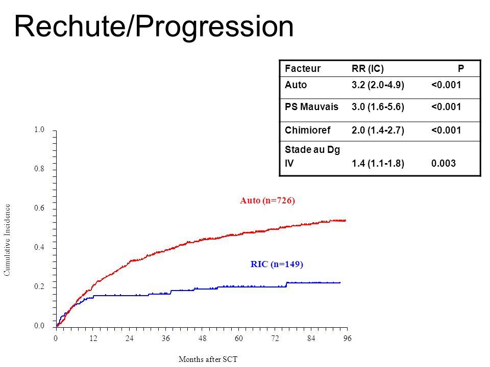 Rechute/Progression FacteurRR (IC) P Auto3.2 (2.0-4.9)<0.001 PS Mauvais3.0 (1.6-5.6)<0.001 Chimioref2.0 (1.4-2.7)<0.001 Stade au Dg IV1.4 (1.1-1.8)0.0