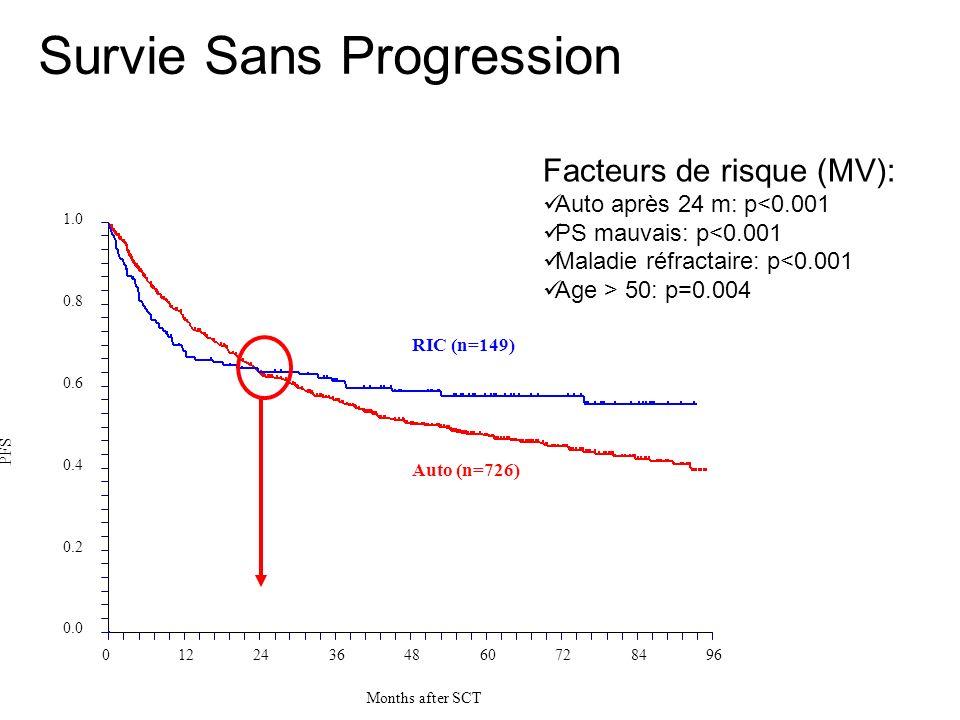 Survie Sans Progression 0.0 0.2 0.4 0.6 0.8 1.0 01224364860728496 Months after SCT PFS RIC (n=149) Auto (n=726) Facteurs de risque (MV): Auto après 24