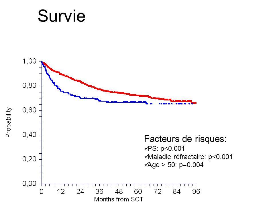 Survie Facteurs de risques: PS: p<0.001 Maladie réfractaire: p<0.001 Age > 50: p=0.004