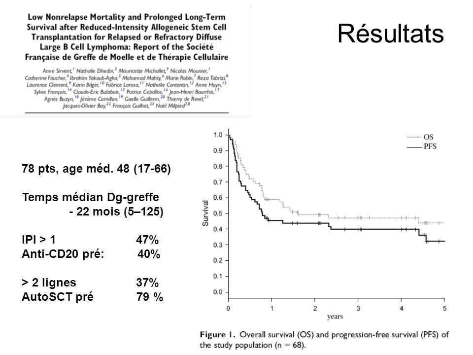 Résultats 78 pts, age méd. 48 (17-66) Temps médian Dg-greffe - 22 mois (5–125) IPI > 1 47% Anti-CD20 pré: 40% > 2 lignes 37% AutoSCT pré 79 %