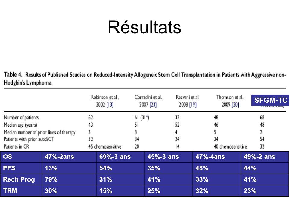 Résultats SFGM-TC OS47%-2ans69%-3 ans45%-3 ans47%-4ans49%-2 ans PFS13%54%35%48%44% Rech Prog79%31%41%33%41% TRM30%15%25%32%23%