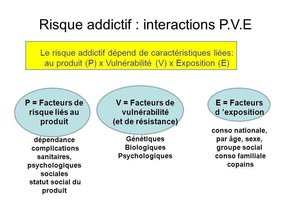 Risque addictif : interactions P.V.E V = Facteurs de vulnérabilité (et de résistance) Génétiques Biologiques Psychologiques E = Facteurs d exposition