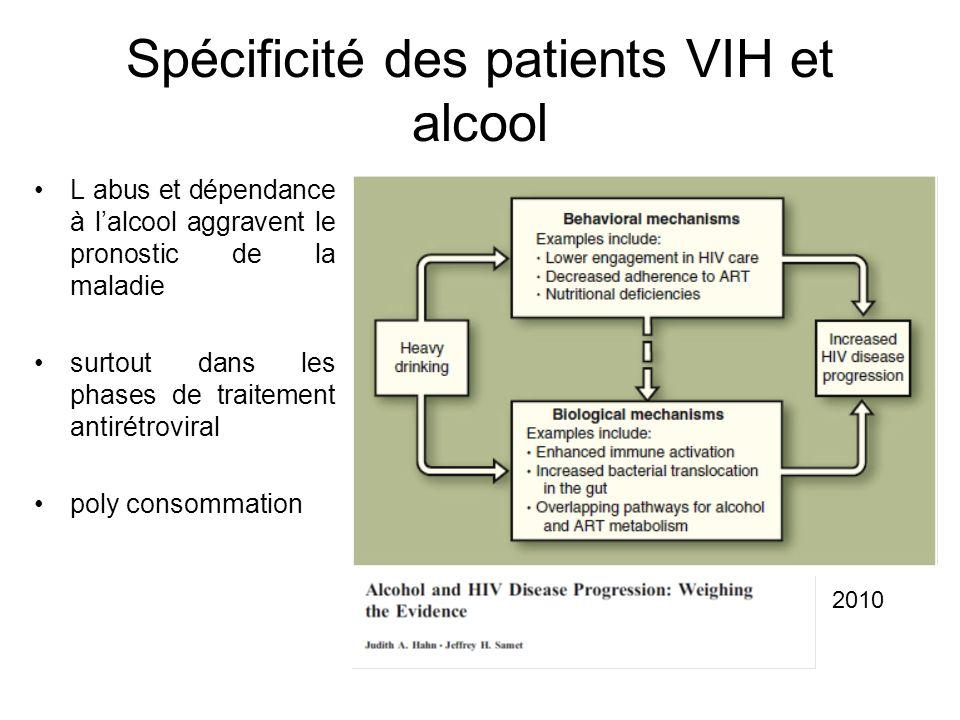 Spécificité des patients VIH et alcool L abus et dépendance à lalcool aggravent le pronostic de la maladie surtout dans les phases de traitement antir