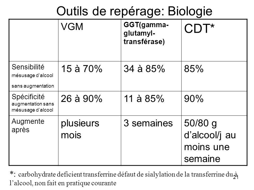 21 Outils de repérage: Biologie VGM GGT(gamma- glutamyl- transférase) CDT* Sensibilité mésusage dalcool sans augmentation 15 à 70%34 à 85%85% Spécific