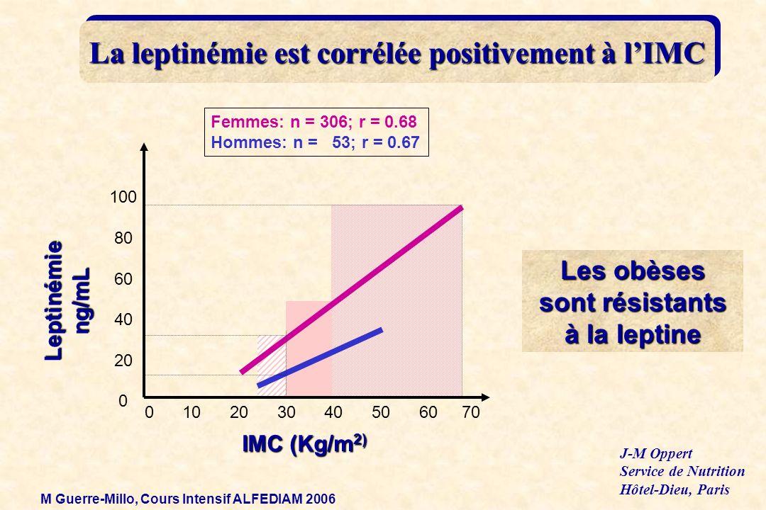 Leptinémieng/mL Femmes: n = 306; r = 0.68 Hommes: n = 53; r = 0.67 IMC (Kg/m 2) 0 10 20 30 40 50 60 70 100 80 60 40 20 0 La leptinémie est corrélée po