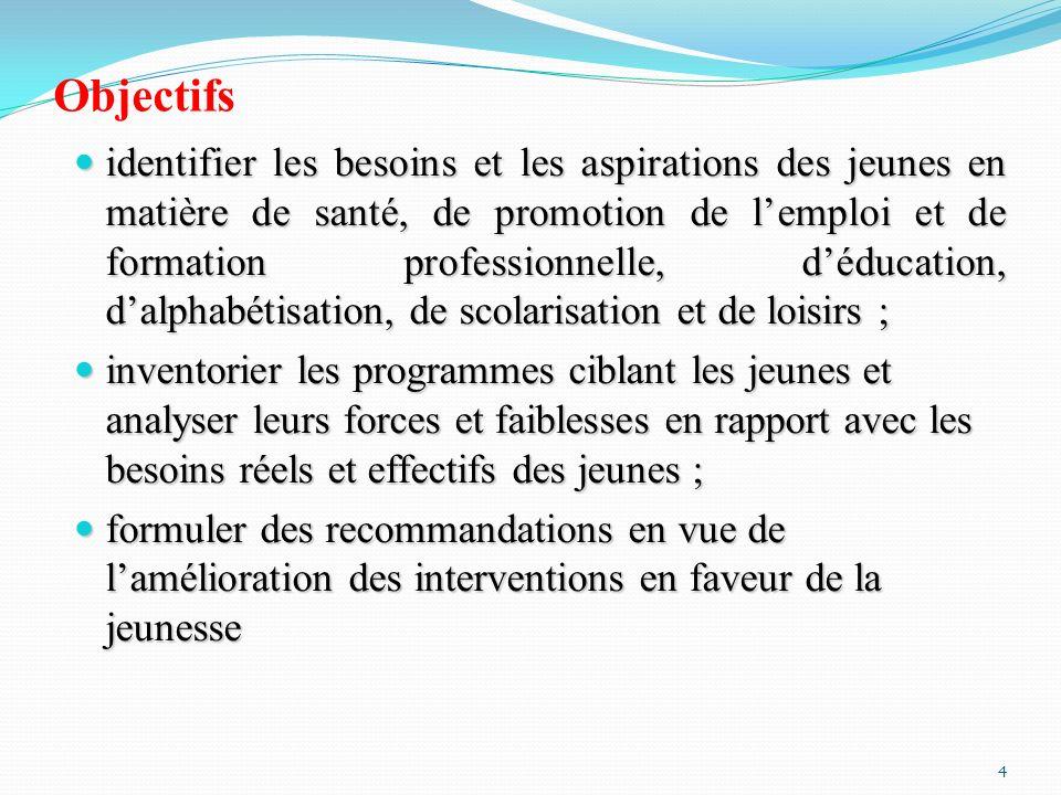 Méthodes de mise en œuvre (1/3) Sites de lanalyse Sites de lanalyse 09 Régions: Boucle du Mouhoun; Cascades; Centre; Centre Sud; Centre Ouest, Centre Nord, Hauts- Bassins; Sud-Ouest; Sahel.