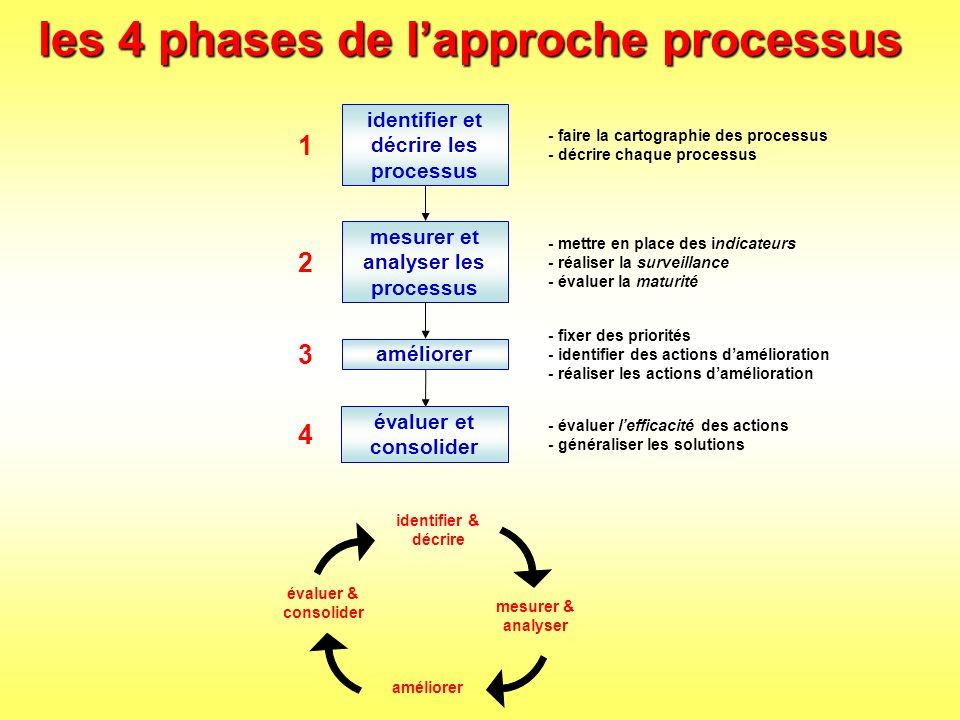 Lidentification des processus par où commencer .