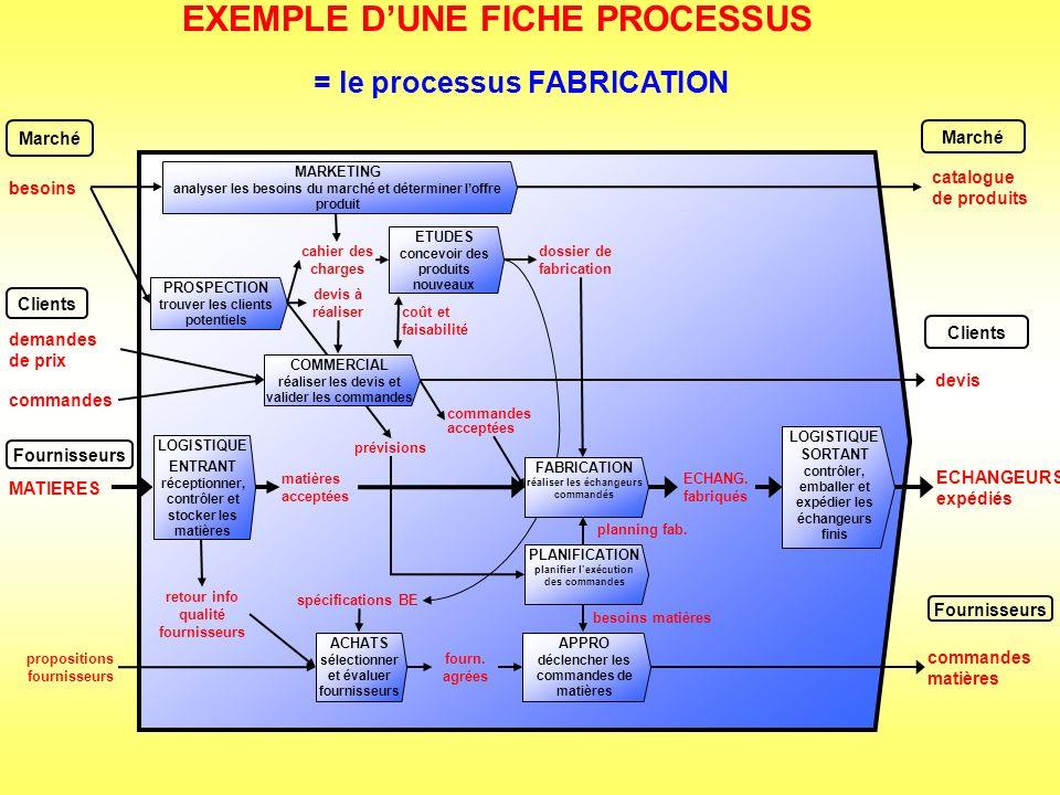 la fiche processus page 1 : = la carte didentité du processus
