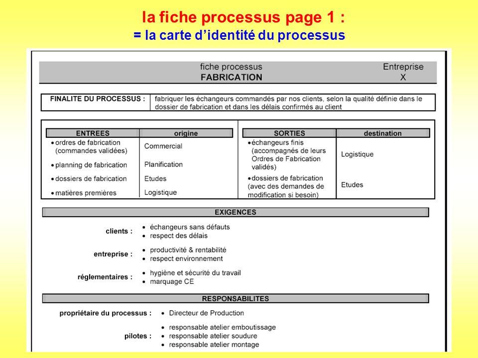 la fiche processus page 1 (suite) = la carte didentité du processus (suite)