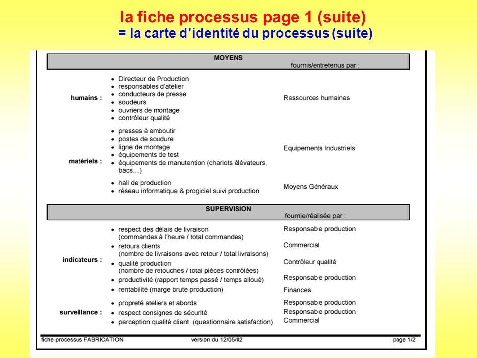 la fiche processus page 2 : + la synthèse des moyens de maîtrise du processus = synthèse du fonctionnement du processus Nota : le processus élémentaire Fabrication est découpé en sous-processus, la fiche processus présente donc la cartographie de niveau inférieur.