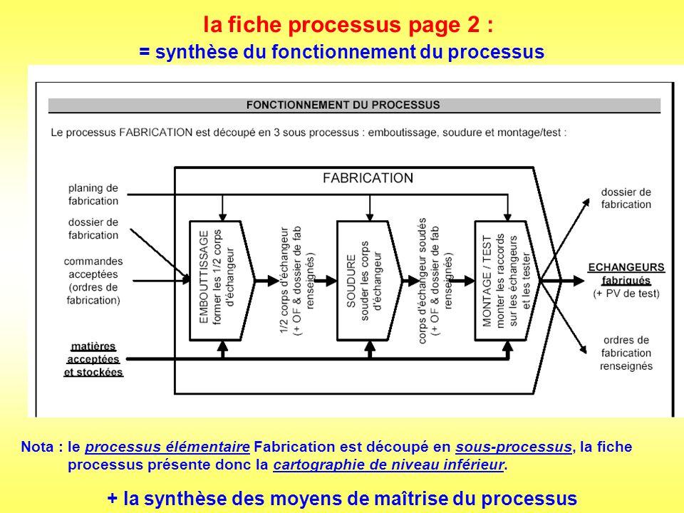 la fiche processus page 2 (suite) : + synthèse des moyens de maîtrise du processus