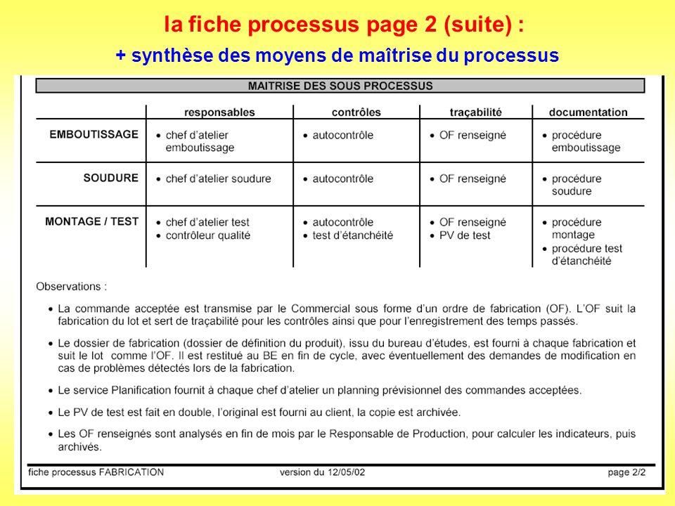 variante page 2 dune fiche processus : exemple dune processus élémentaire non découpé en sous processus pas de cartographie de niveau inférieur : le processus est présenté sous forme de logigramme