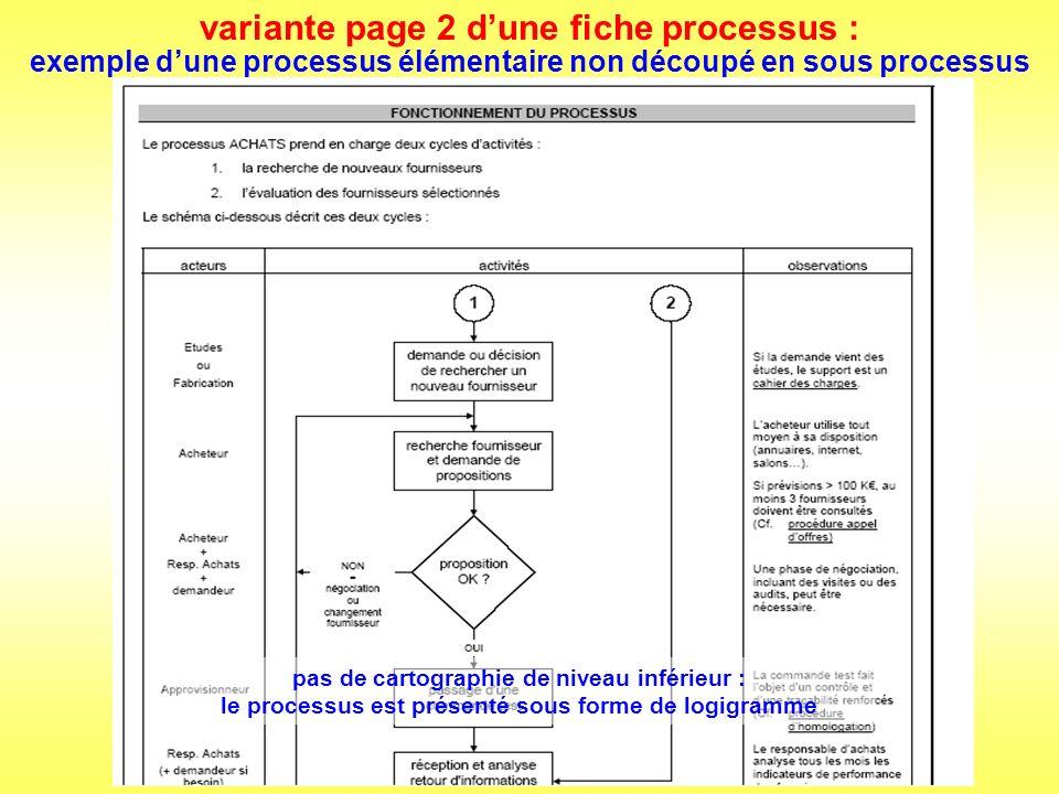 le cas particulier des processus de pilotage les boucles damélioration peuvent également se modéliser sous forme de processus