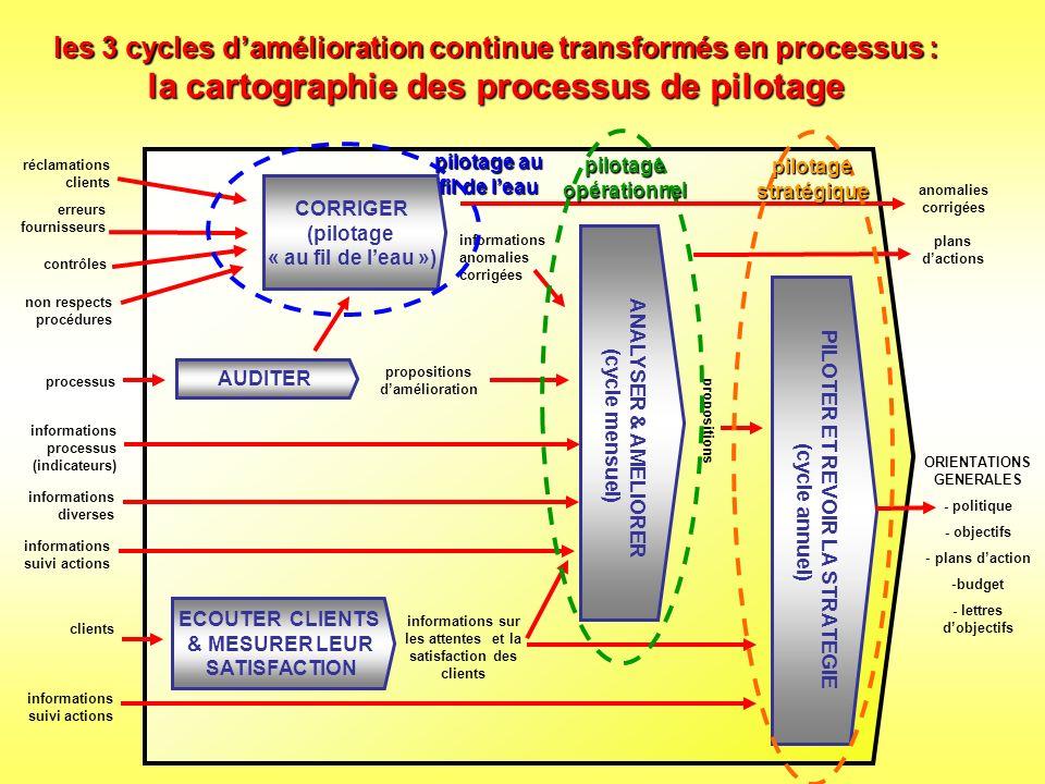Pour terminer, les erreurs à ne pas commettre confondre cartographie des processus et organigramme –La cartographie nest pas un organigramme bis, même si la cohérence entre organisation et processus doit être surveillée confondre processus et produit –Un même processus peut générer différents produits.
