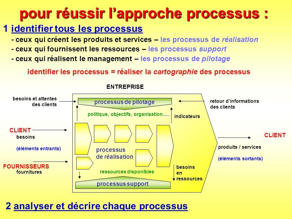 lapproche processus est une approche systémique obtenir une vue densemble à plusieurs niveaux danalyse - niveau 1 : les MACRO-PROCESSUS - niveau 2 : les PROCESSUS ELEMENTAIRES - niveau 3 : les SOUS-PROCESSUS …mais parfois un ou deux niveaux suffisent la démarche qualité se focalise dabord sur les processus élémentaires servent à regrouper, synthétiser servent à affiner, à détailler mettre en évidence les interactions - entre le système (lentreprise) et son environnement - entre les composantes à lintérieur du système (les processus et sous-processus) identifier les boucles de régulation - le système se maintient dans un environnement changeant