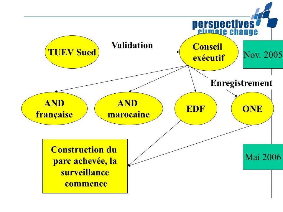 TUEV Sued Conseil exécutif Validation AND marocaine AND française EDFONE Enregistrement Construction du parc achevée, la surveillance commence Nov. 20
