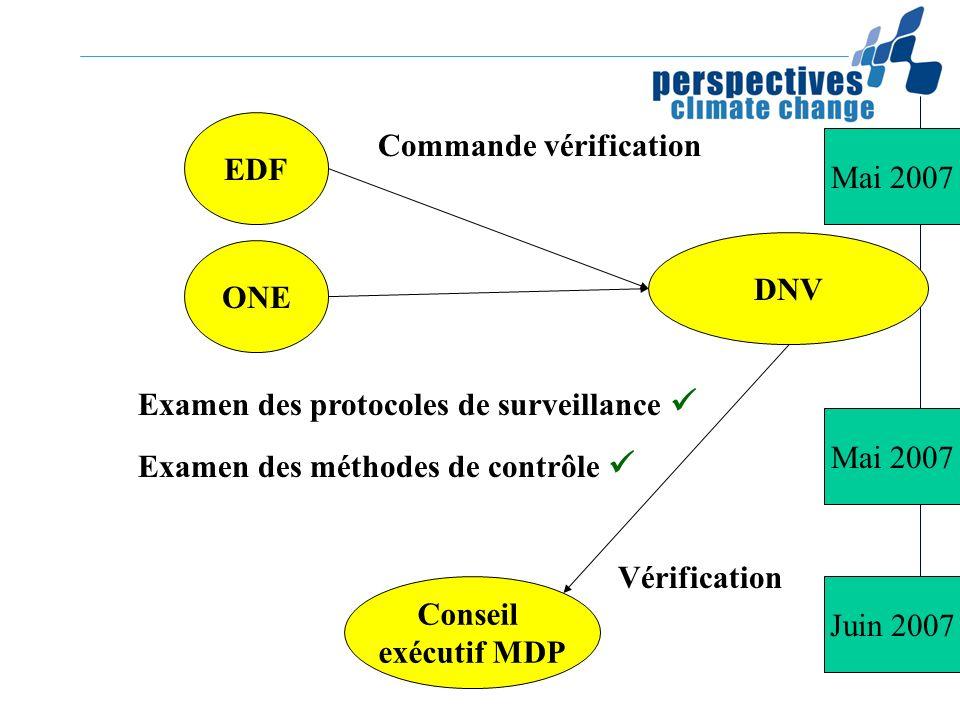 EDF ONE Commande vérification Mai 2007 DNV Examen des protocoles de surveillance Examen des méthodes de contrôle Conseil exécutif MDP Vérification Mai