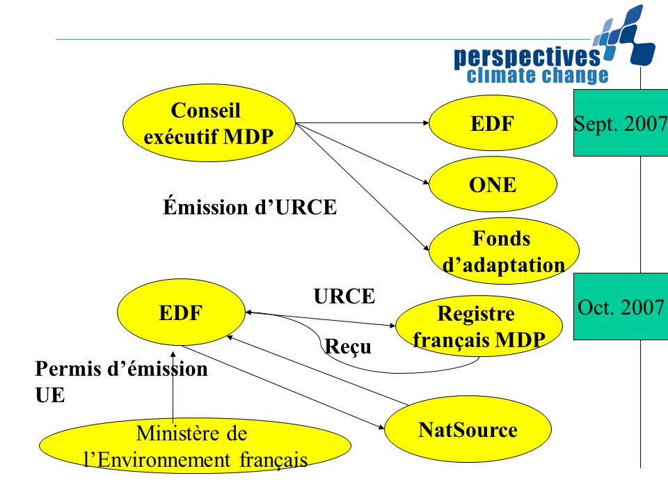 Sept. 2007 Conseil exécutif MDP Émission dURCE Oct. 2007 EDF ONE Fonds dadaptation EDF Registre français MDP URCE Reçu NatSource Permis démission UE M