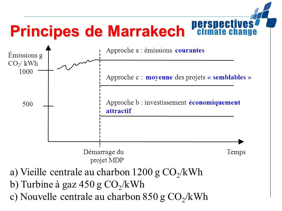 Principes de Marrakech a) Vieille centrale au charbon 1200 g CO 2 /kWh b) Turbine à gaz 450 g CO 2 /kWh c) Nouvelle centrale au charbon 850 g CO 2 /kW