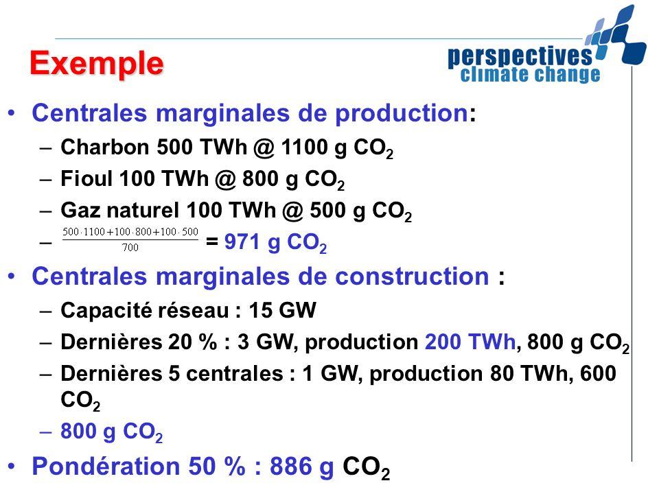 Exemple Centrales marginales de production: –Charbon 500 TWh @ 1100 g CO 2 –Fioul 100 TWh @ 800 g CO 2 –Gaz naturel 100 TWh @ 500 g CO 2 – = 971 g CO
