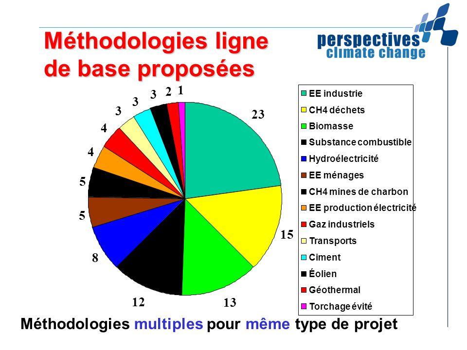Méthodologies ligne de base proposées Méthodologies multiples pour même type de projet 23 15 13 12 8 5 5 4 4 3 3 3 2 1 EE industrie CH4 déchets Biomas