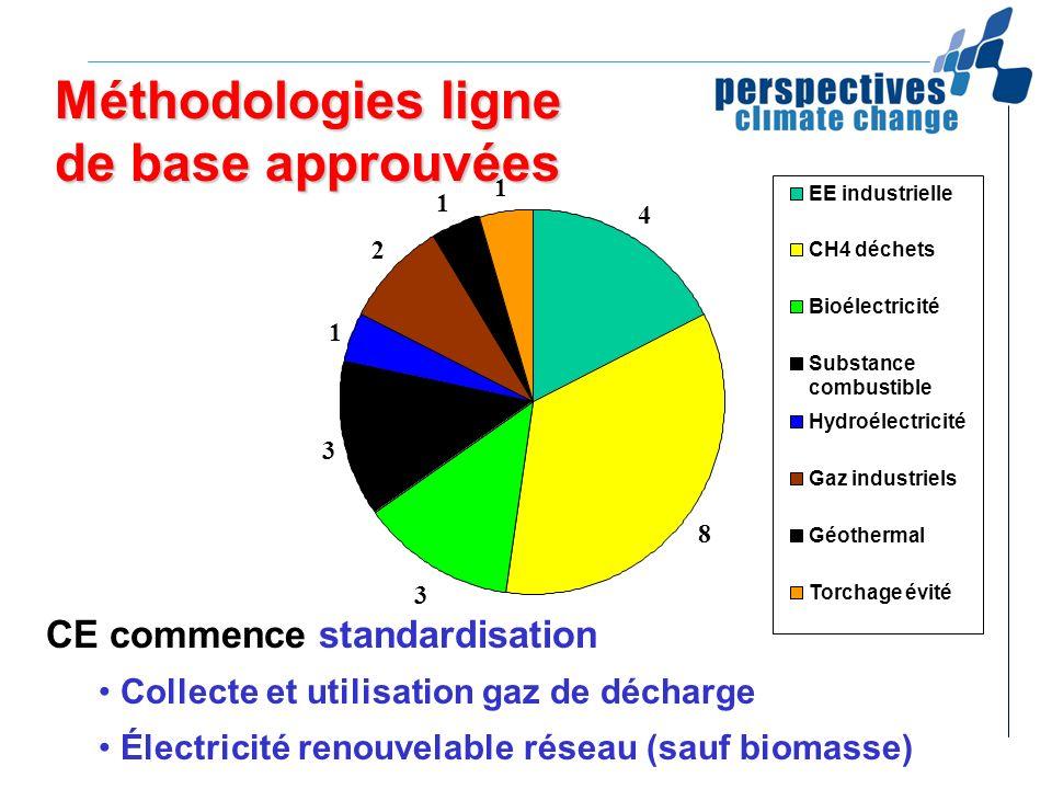 Méthodologies ligne de base approuvées CE commence standardisation Collecte et utilisation gaz de décharge Électricité renouvelable réseau (sauf bioma