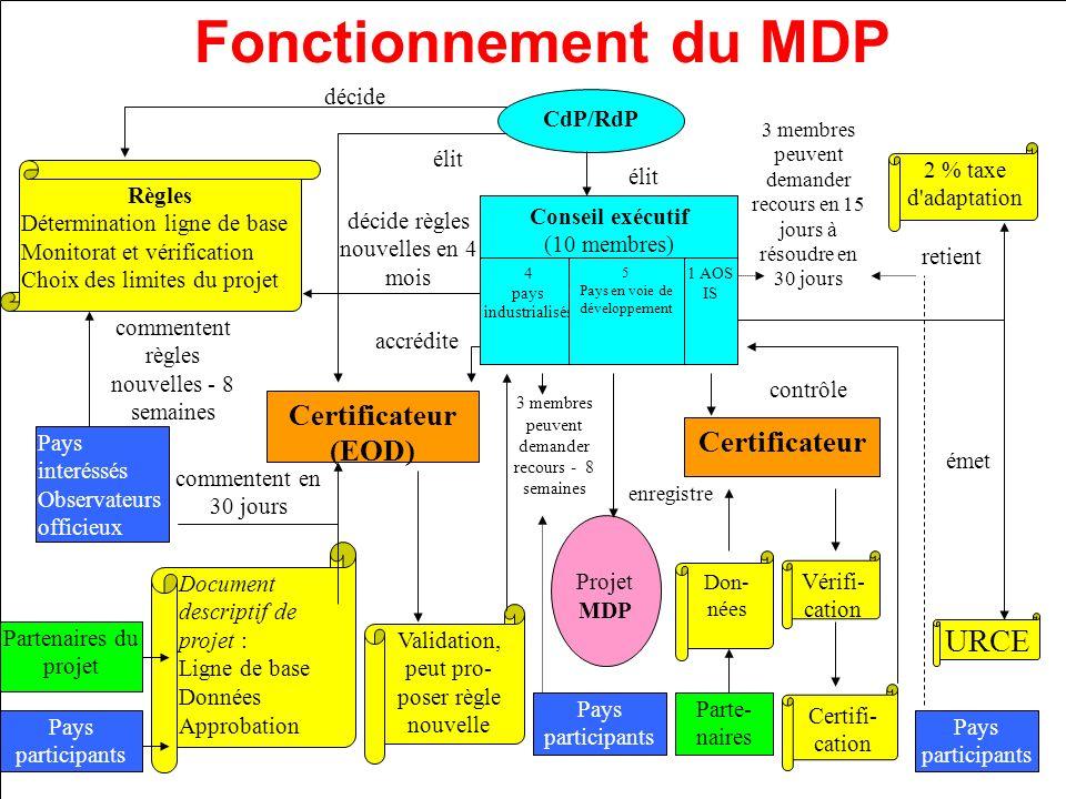 4 pays industrialisés 5 Pays en voie de développement 1 AOS IS CdP/RdP accrédite élit Document descriptif de projet : Ligne de base Données Approbatio