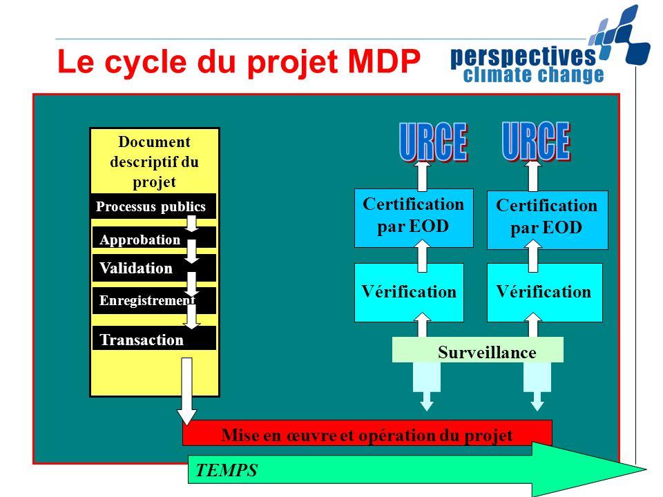 Le cycle du projet MDP Document descriptif du projet Approbation Validation Enregistrement Mise en œuvre et opération du projet TEMPS Transaction Proc