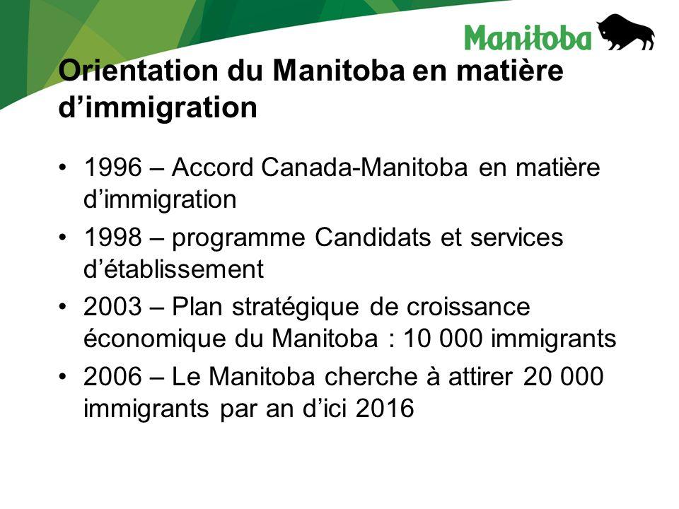 Orientation du Manitoba en matière dimmigration 1996 – Accord Canada-Manitoba en matière dimmigration 1998 – programme Candidats et services détablissement 2003 – Plan stratégique de croissance économique du Manitoba : 10 000 immigrants 2006 – Le Manitoba cherche à attirer 20 000 immigrants par an dici 2016
