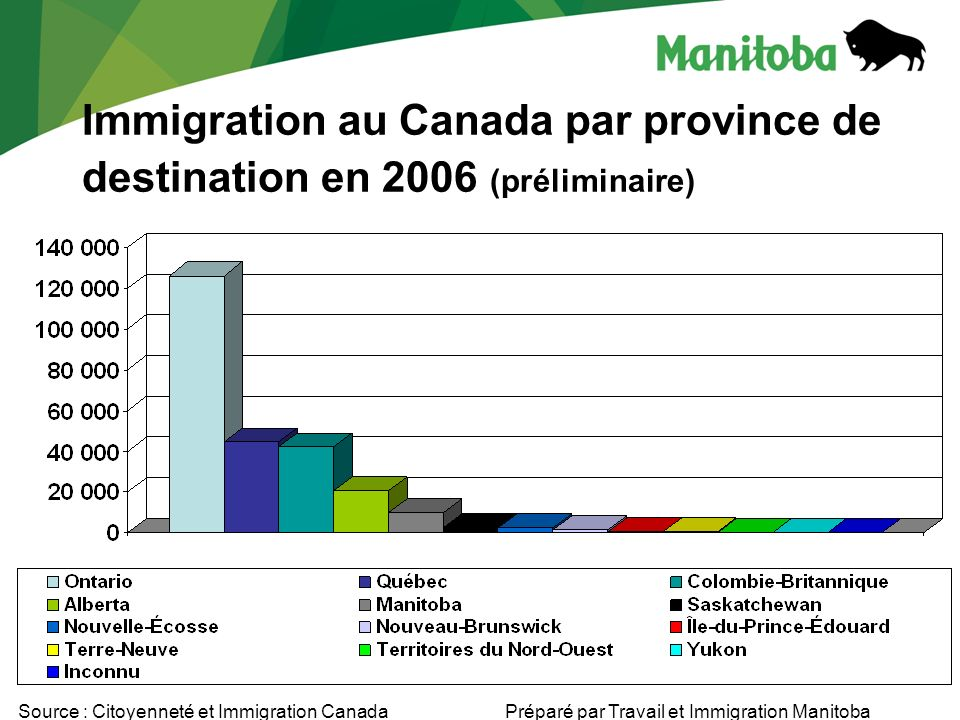 Niveaux dimmigration au Manitoba 7,4276,4924,6214,5883,7114,6443,0148,097 9,989 Source : Citoyenneté et Immigration CanadaPréparé par Travail et Immigration Manitoba