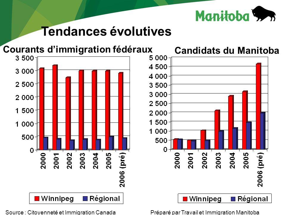 Tendances évolutives Source : Citoyenneté et Immigration Canada Courants dimmigration fédéraux Candidats du Manitoba Préparé par Travail et Immigration Manitoba
