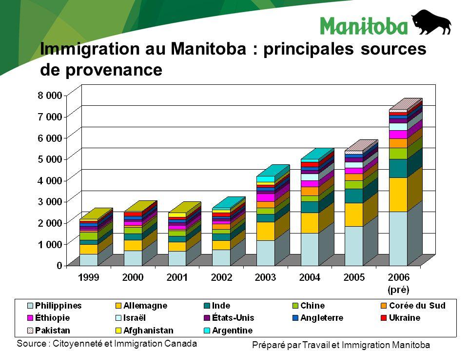 Programme Candidats du Manitoba (PCM) Le programme Candidats du Manitoba est un outil qui facilite le traitement dune demande, notamment : en en accélérant le traitement en répondant aux besoins de la région en proposant des réponses souples et dynamiques