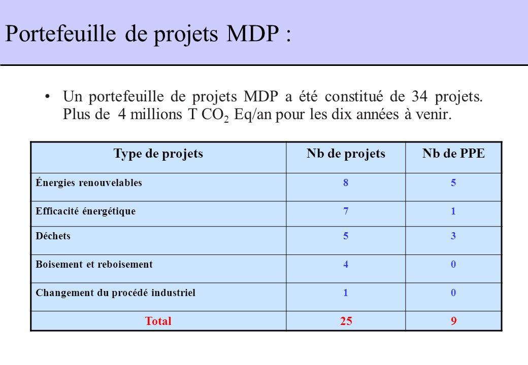 Portefeuille de projets MDP : Un portefeuille de projets MDP a été constitué de 34 projets. Plus de 4 millions T CO 2 Eq/an pour les dix années à veni