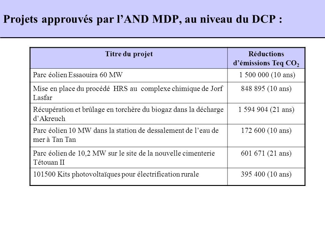 Projets approuvés par lAND MDP, au niveau du DCP : Titre du projetRéductions démissions Teq CO 2 Parc éolien Essaouira 60 MW 1 500 000 (10 ans) Mise e
