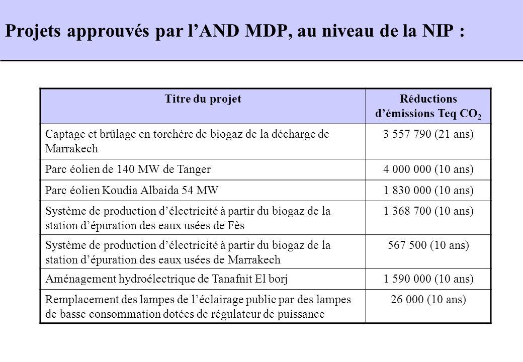 Titre du projetRéductions démissions Teq CO 2 Captage et brûlage en torchère de biogaz de la décharge de Marrakech 3 557 790 (21 ans) Parc éolien de 1